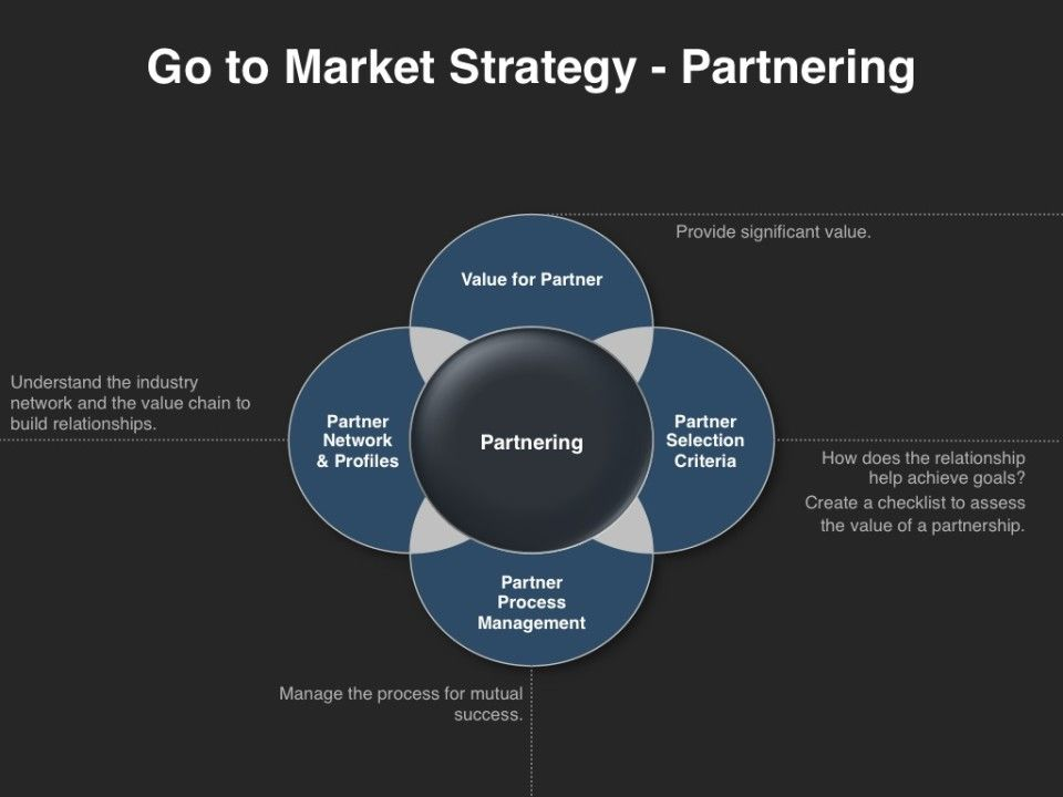 Go To Market Strategy Partnering With Images Marketing Plan
