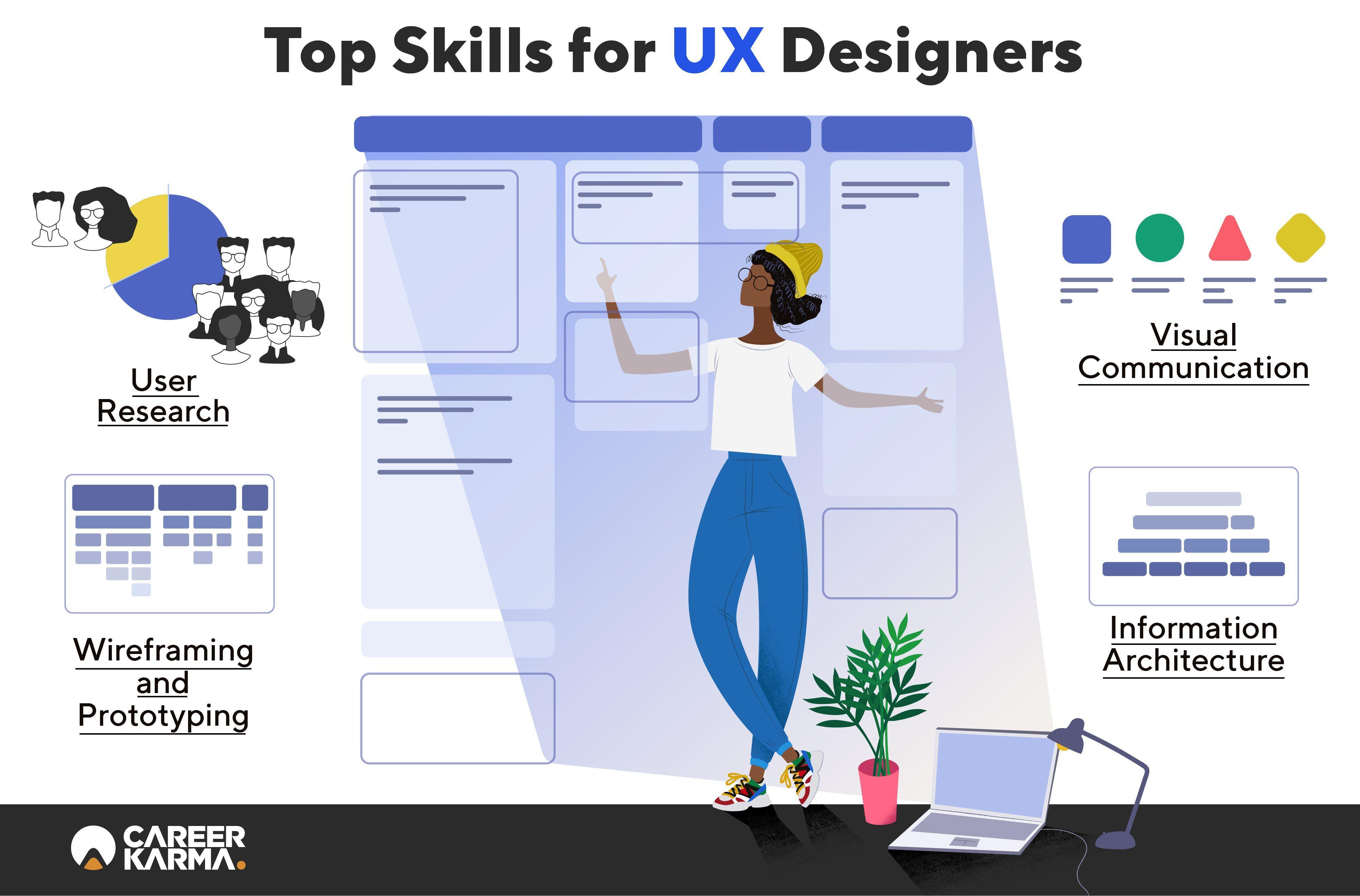 Ux design bootcamp reddit