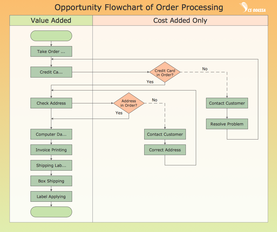 Großzügig Management Flow Chart Vorlage Galerie ...