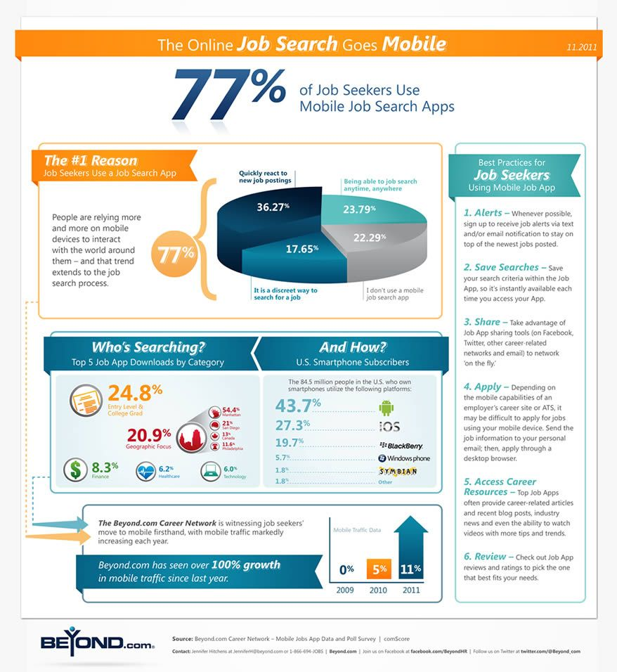 77 percent of job seekers use mobile job search apps