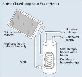 Harvest The Sun With Solar Water Heaters Solar Water Heater Solar Water Heating Solar Heating