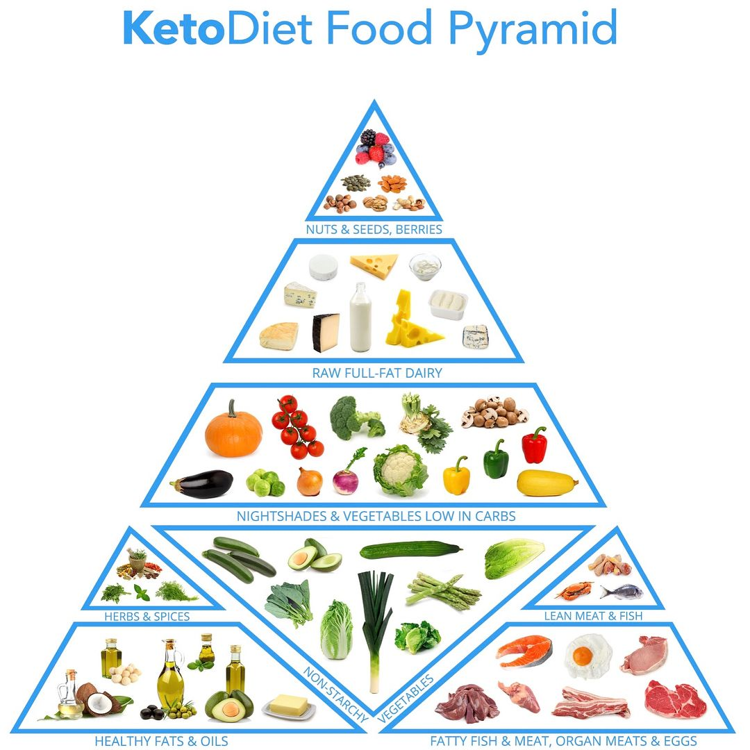how to eat on keto os
