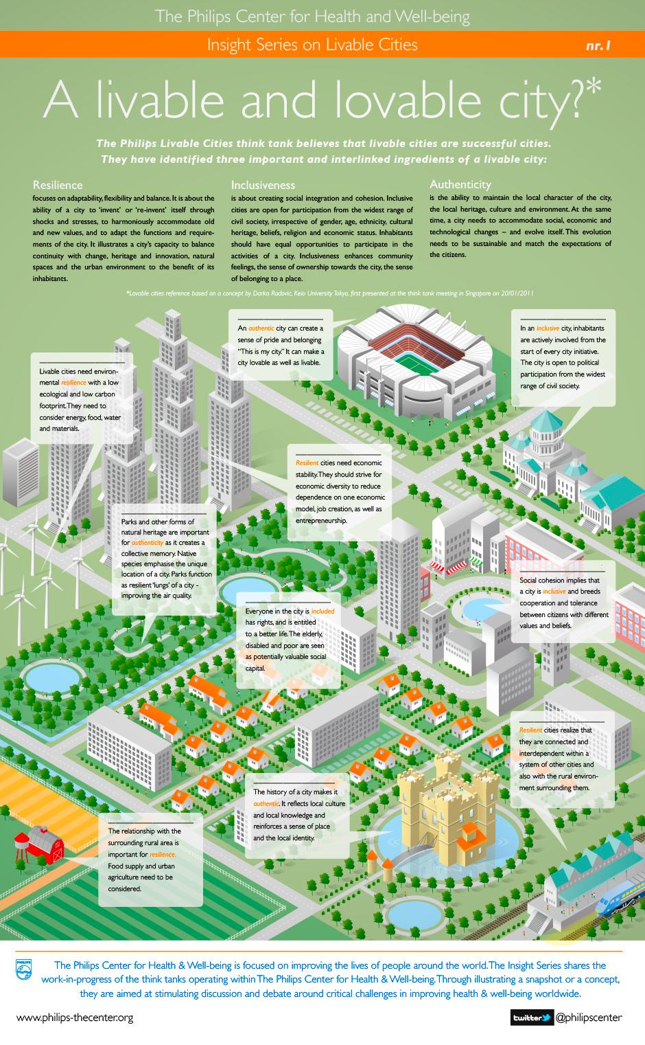 Philips Livable Cities Eco City Urban Design Diagram Sustainable City