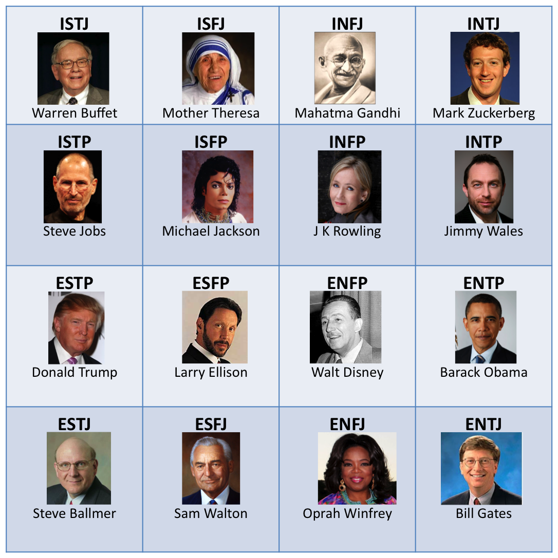 Leaders Notable People: Famous Leaders / Personalities MBTI