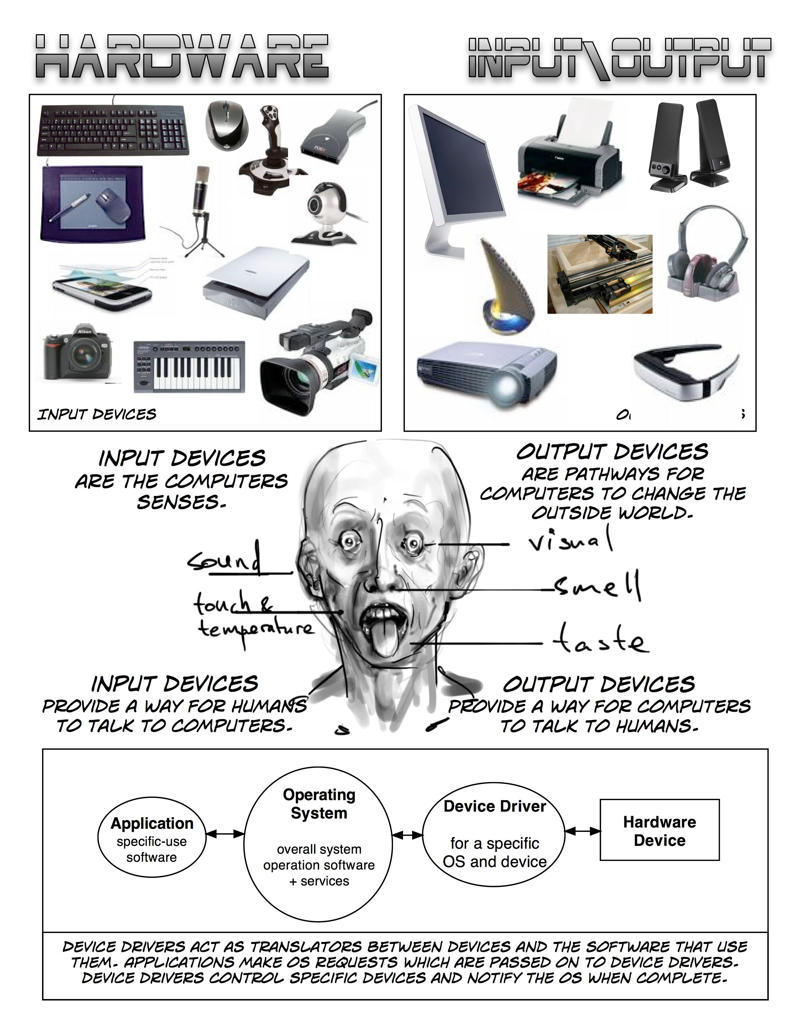 Hardware comic book input and output devices