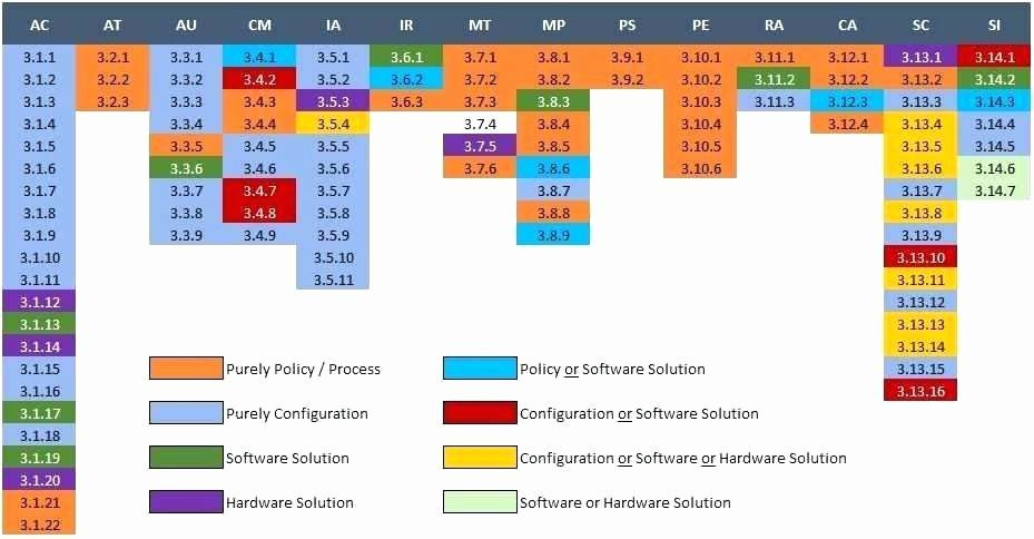 Best of risk assessment template sample security network