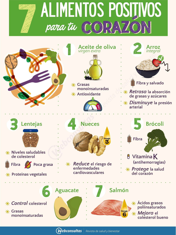 Los 7 Alimentos Mas Beneficiosos Para Tu Corazon No Pueden Faltar En Tu Dieta Comelos De Forma Regula Dieta Y Nutricion Nutricion Y Salud Consejos Alimentos