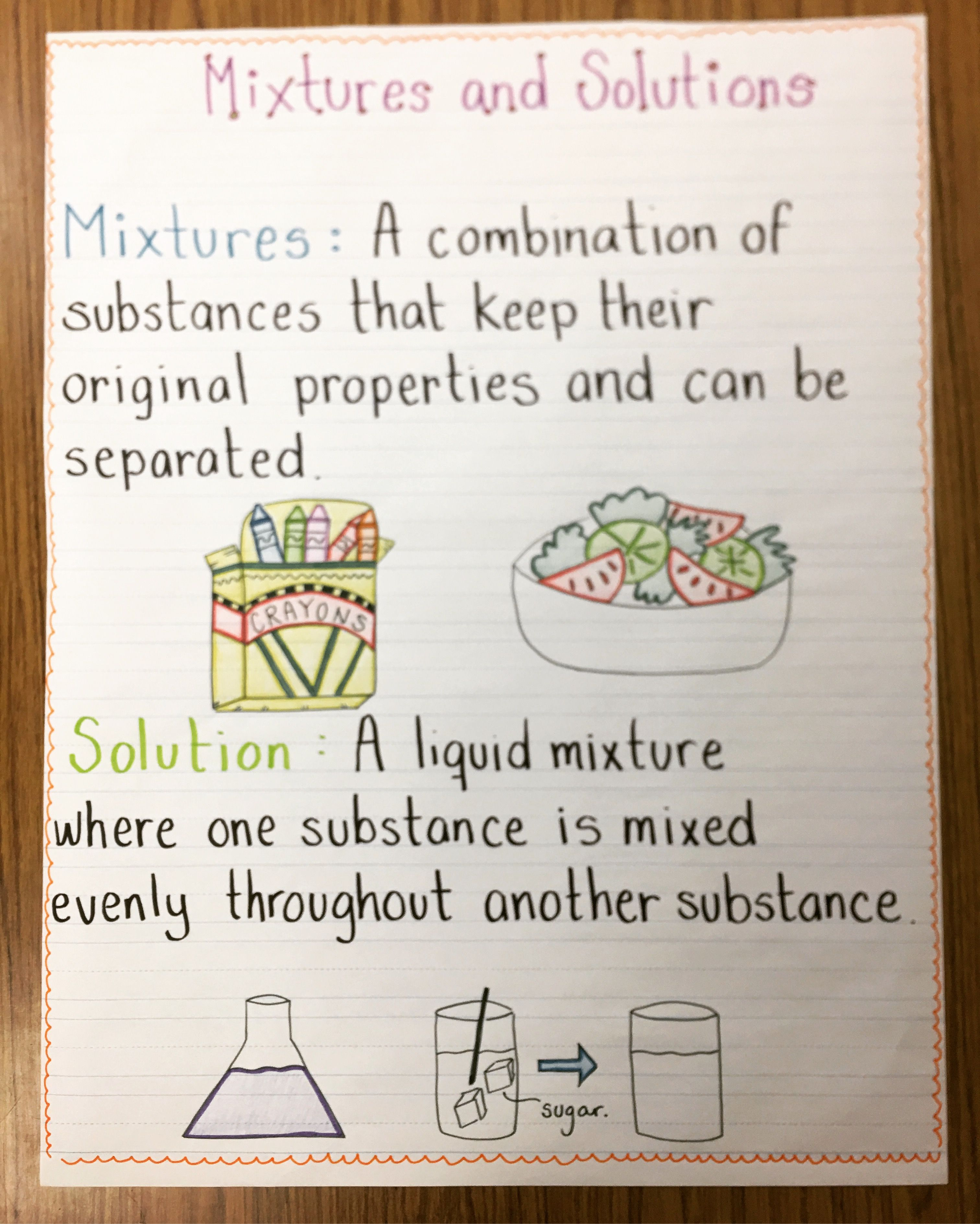 Mixtures And Solutions Anchor Chart