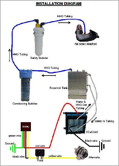 DryCell Diagram | DIY projects to try | Hydrogen car