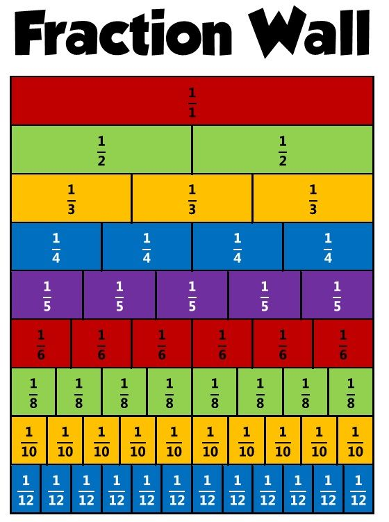 image about Printable Fractions Chart identify Identical fractions can be uncovered if both of those the numerator and
