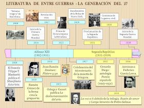 Contexto Literatura Medieval Literatura Prerrenacentista Literatu Literatura Española Clases De Literatura Apuntes De Lengua