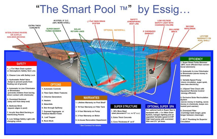 How To Build Swimming Pool Pdf Swimming Pool Ideas Pinterest Swimming Pools Swimming Pool