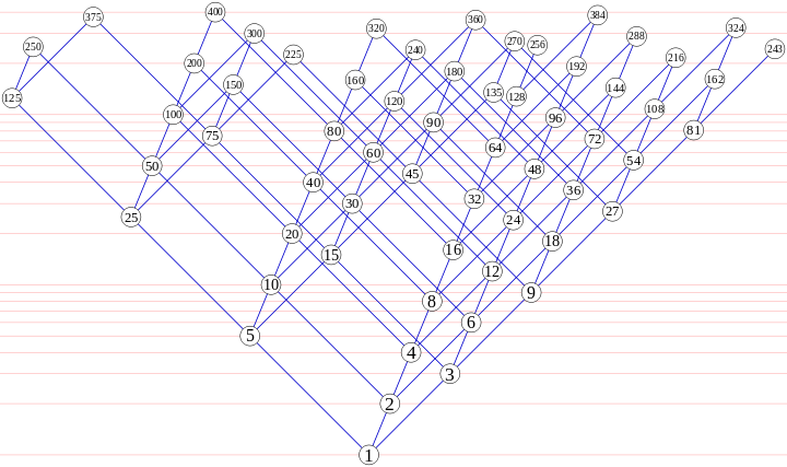 A Hasse Diagram Of Divisibility Relationships Among The Regular Numbers Up To 400 The Vertical Scale Is Logarithmic Diagram Numbers Word Search Puzzle