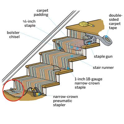How To Install A Stair Runner With Images Stair Runner Stairs