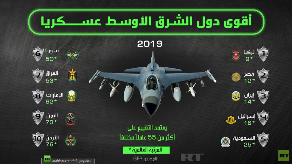 أقوى دول الشرق الأوسط عسكريا 2019 Rt Arabic Infographic