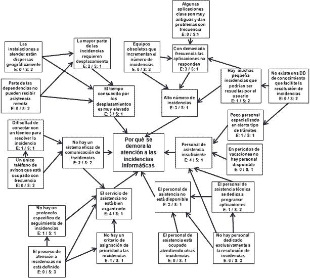 Resultado De Imagen Para Diagrama De Relaciones