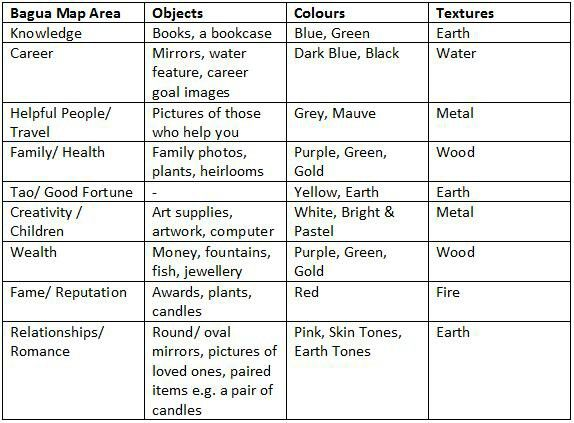 Feng Shui For Health feng shui elements and corresponding objects | colors, feng shui