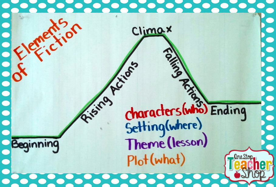 Elements of fiction story map anchor chart also my not so pinteresty charts reader   workshop rh pinterest