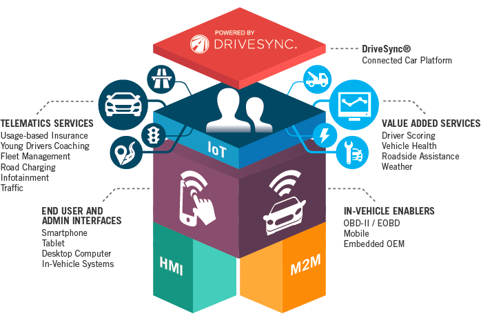 Ims Connected Car Infotainment Solutions