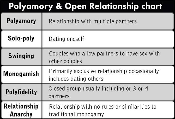 13 Solo Poly Ideas Polyamory Polyamory Quotes Poly