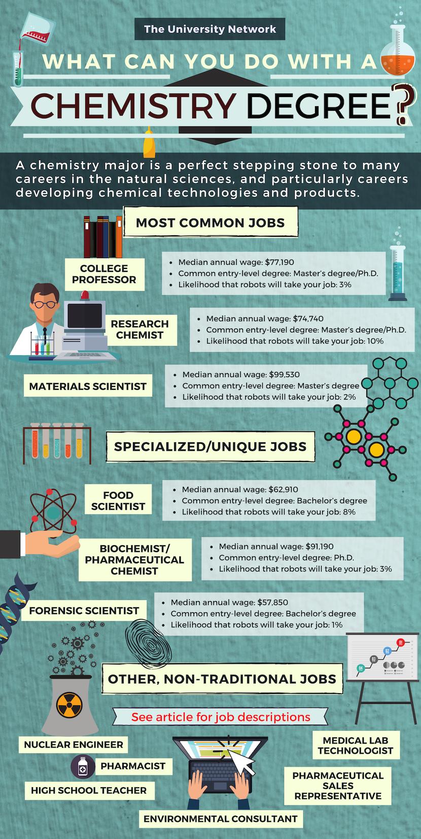 12 Jobs For Chemistry Majors The University Network Chemistry Jobs Teaching Chemistry Chemistry Degree