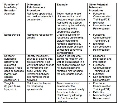 Example Of An Intervention Plan Lg  Teacher Organization