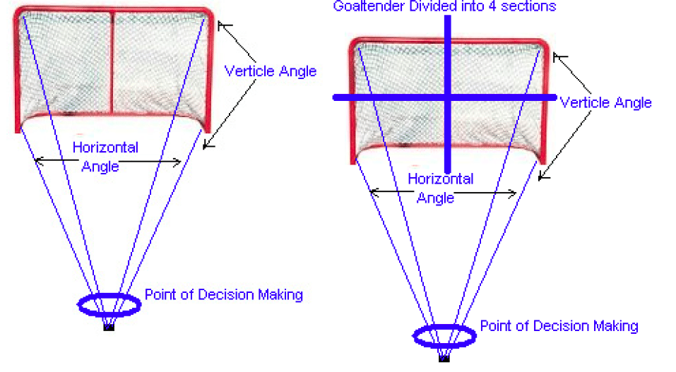 Hockey Goalie Positioning Technique Hockey Goalie Hockey Coach Ice Hockey