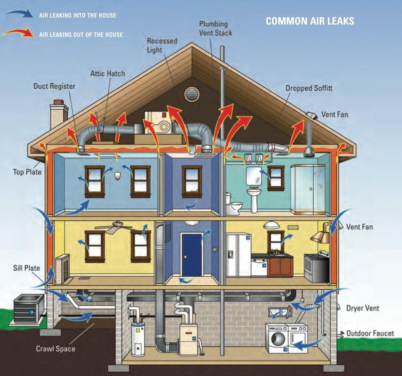 Repair & Maintenance Energy efficient homes, Energy