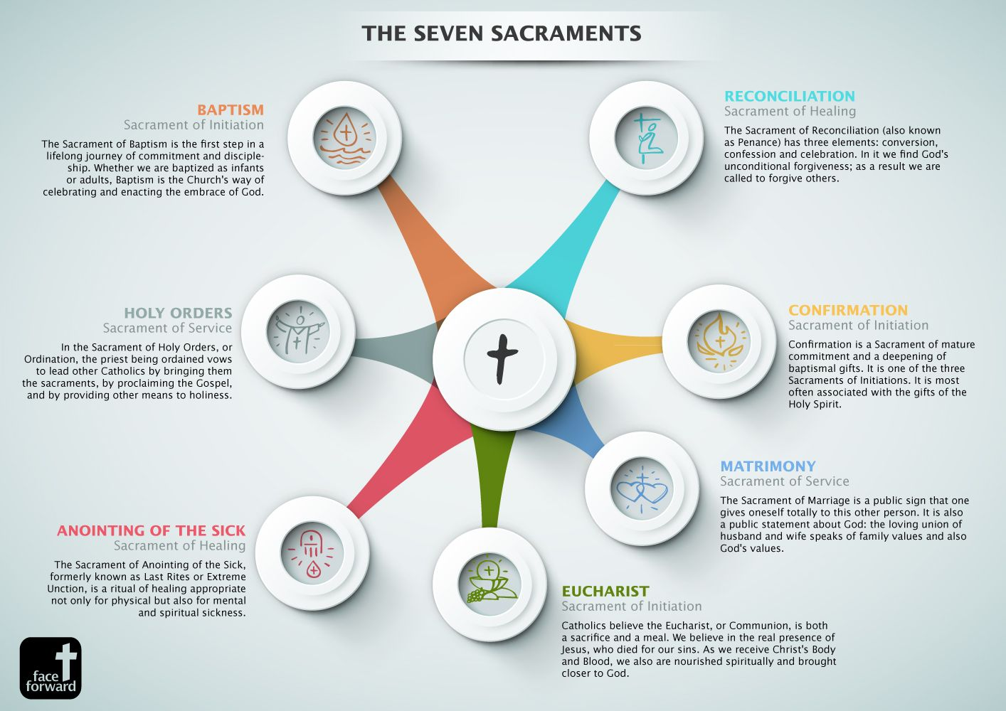 An Infographic Of The Seven Sacraments