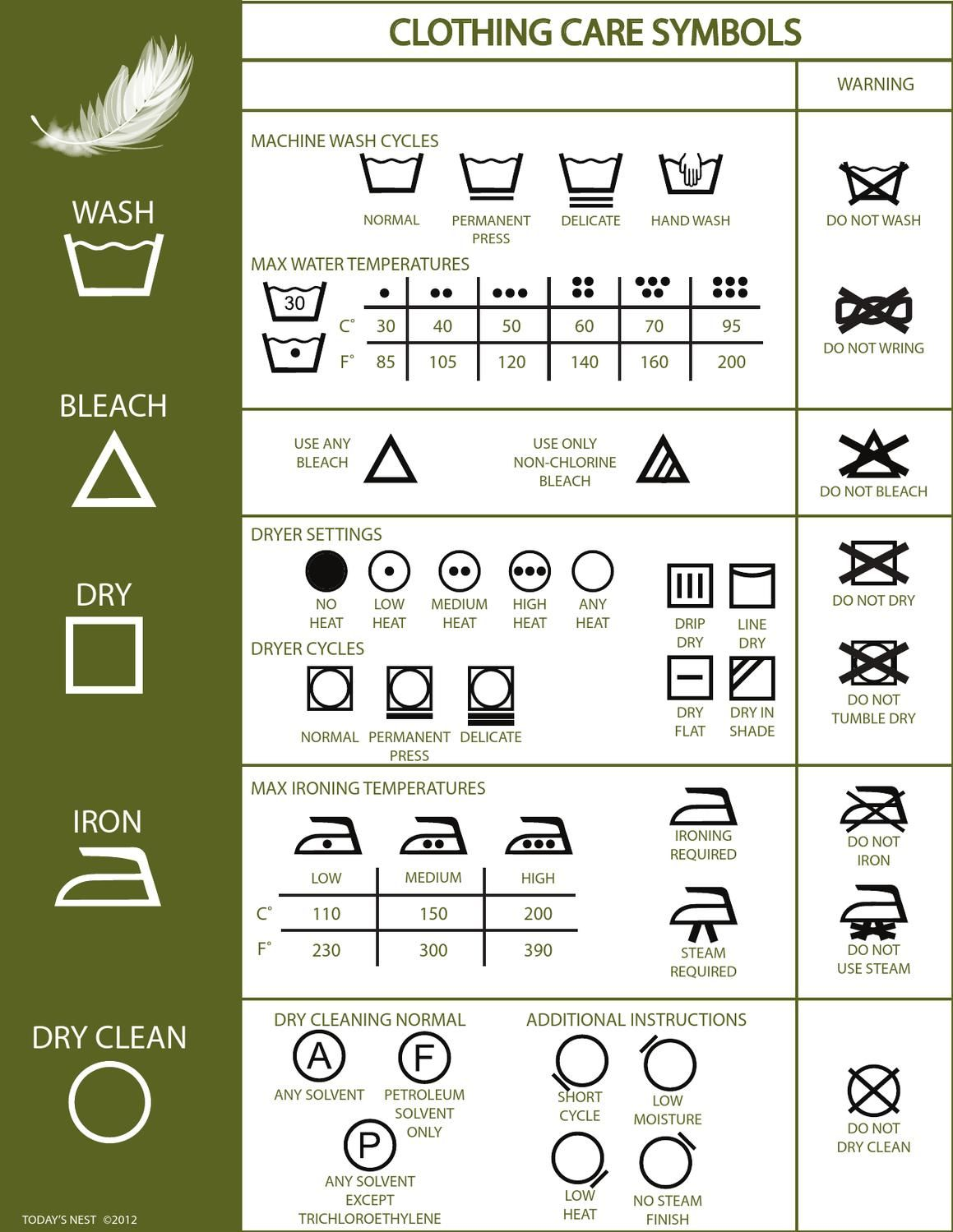 Clothing Care Chart Laundry Symbols Clothing Care Symbols