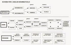 4 Utili Schemi Per Fare Lanalisi Grammaticale Analizzare Le