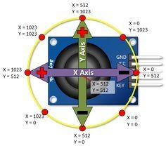 Arduino PS2 Joystick Tutorial Keyes KY023 Deek Robot