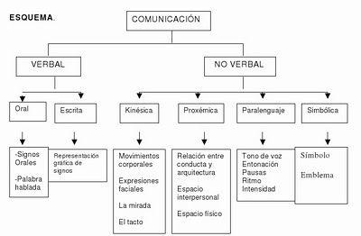 Comunicacion Humana Agosto 2015 Teoria De La Comunicacion Verbal Comunicacion Verbal