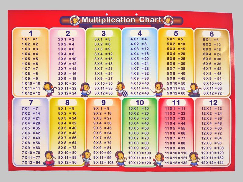 1 12 multiplication table chart 800 600 for Multiplication table to 99