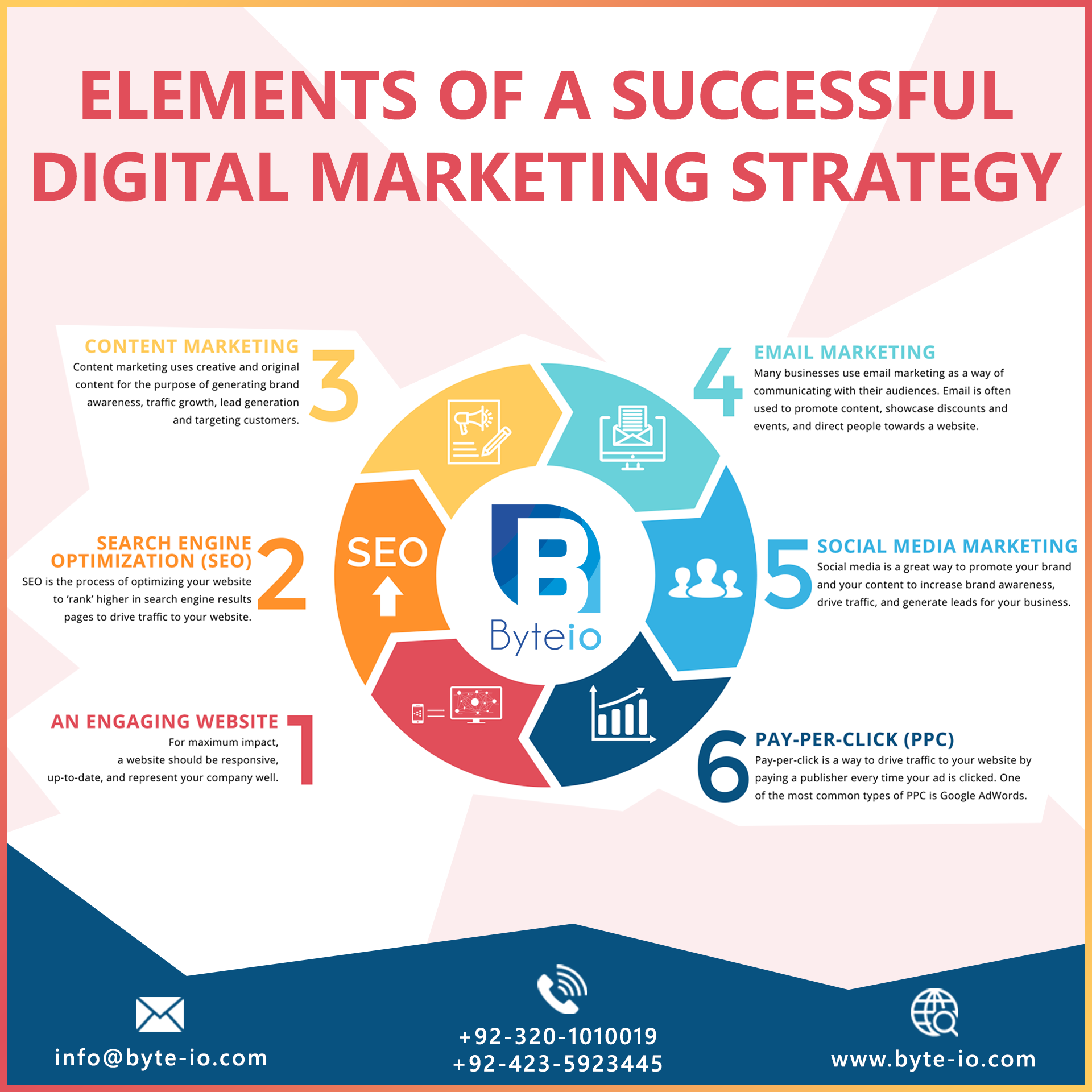 These Are The Elements To Build Successful Digital Marketing Strategy We Ll Do It For You 92 32 Digital Marketing Strategy Marketing Process Marketing