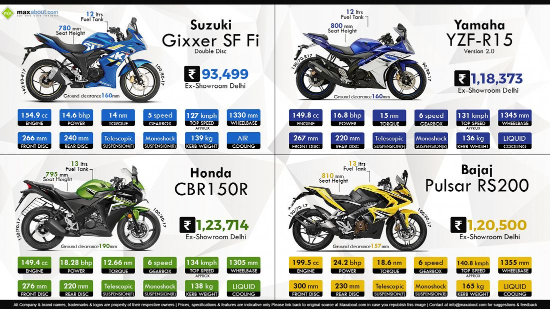 Suzuki Gixxer Sf Fi Vs Yamaha Yzf R15 V2 Vs Honda Cbr150r Vs