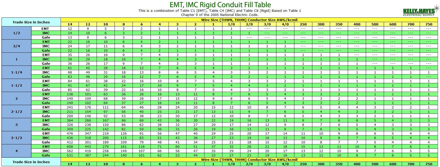 Colorful sample conduit fill chart frieze administrative officer pvc conduit fill table 100 images pvc conduit fill table keyboard keysfo Gallery