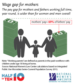 Pin On Equal Pay For Equal Work