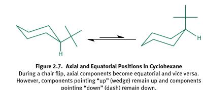 Cyclohexane Chair Flip In 2020 Positivity Axial Equatorial