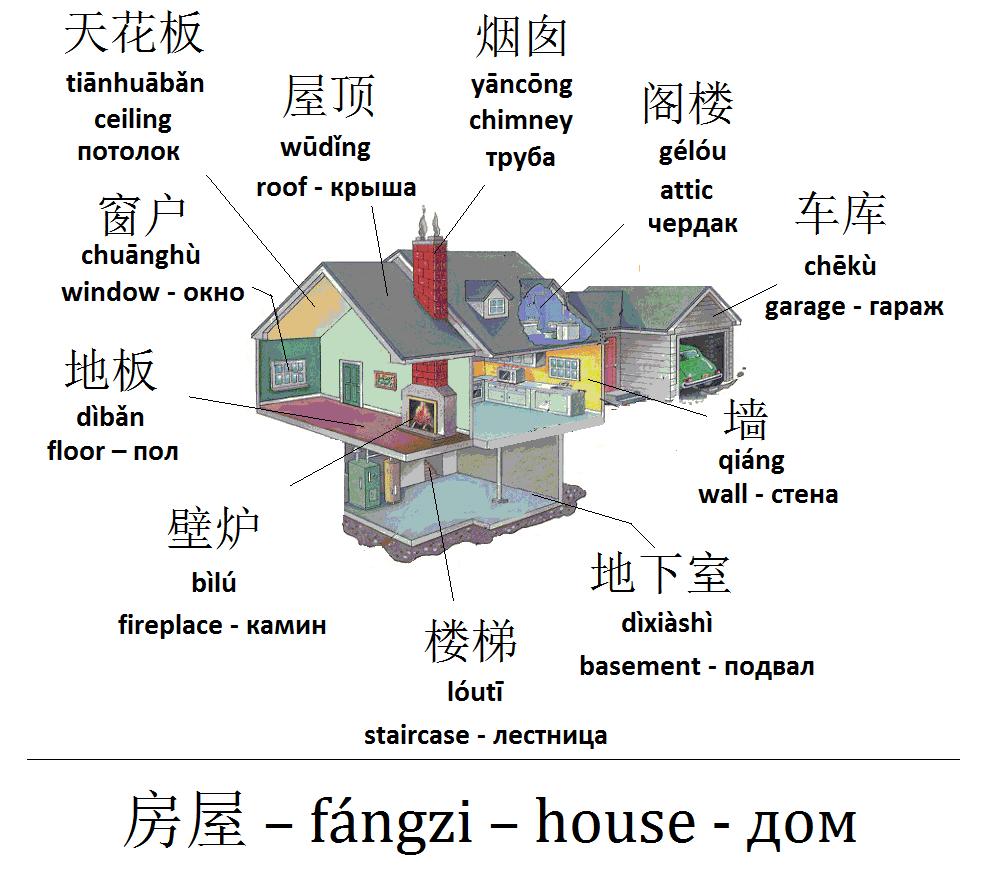 Mandarin Chinese From Scratch House Дом 中文句型練习 in
