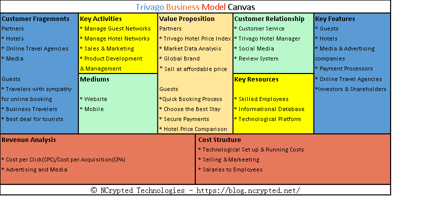 Trivago Business Model Everything You Need To Know About How Trivago Works Revenue Analysis In 2020 Business Model Canvas Trivago Business Canvas