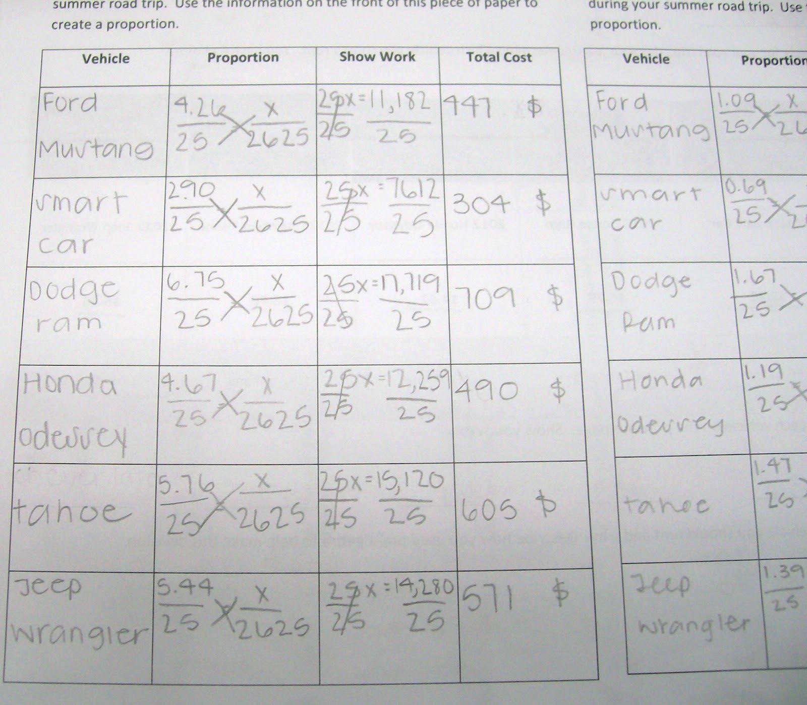 Math = Love: Pre-Algebra Road Trip Project | School | Pinterest