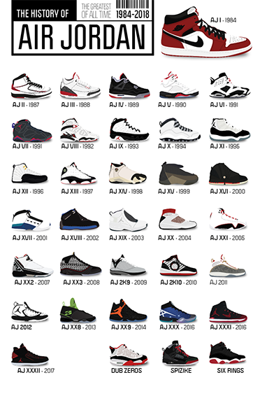 9e11091200857f History of Air Jordan Sneakers in 2019