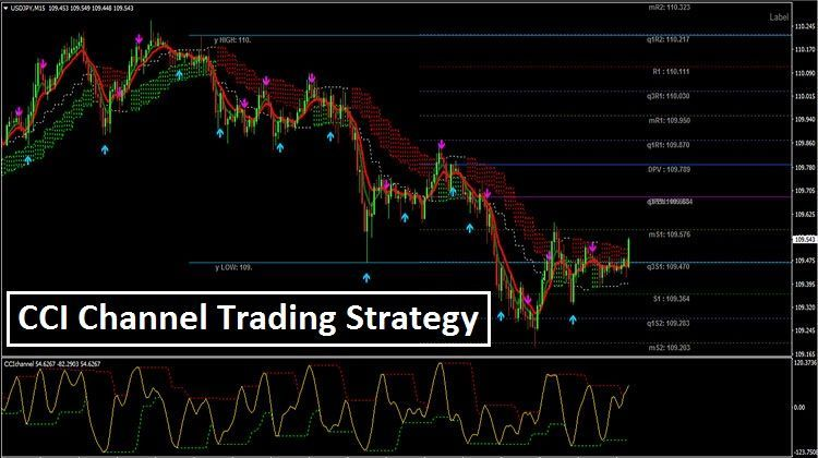 Cci Channel Trading Strategy Tradingstrategiesinvesting Trading