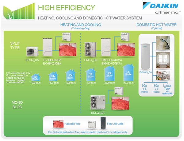 Www Daikin Co Za With Images Domestic Hot Water
