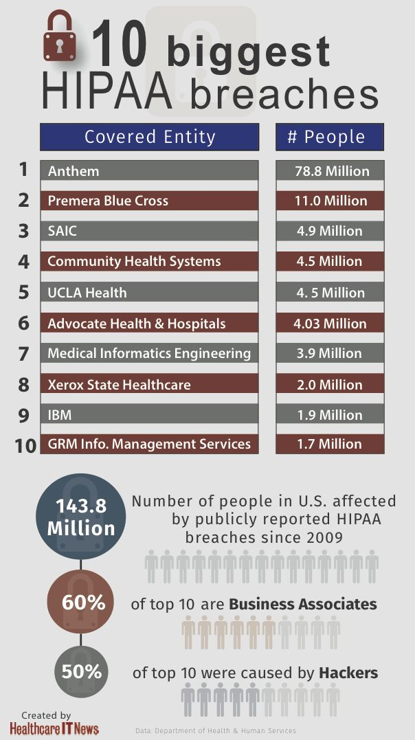 Infographic: top 10 biggest HIPAA breaches | HealthITnews.com ... on medical risk management, medical quality assurance, medical health insurance,