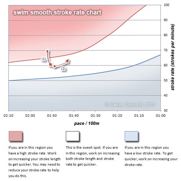Swim Smooth Stroke Rate Chart  Swimming    Freestyle