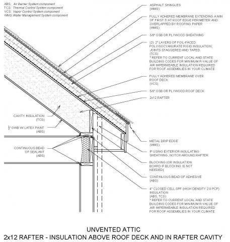 Unvented Attic Insulation Building America Solution Center Attic Insulation Attic Rooms Attic Remodel