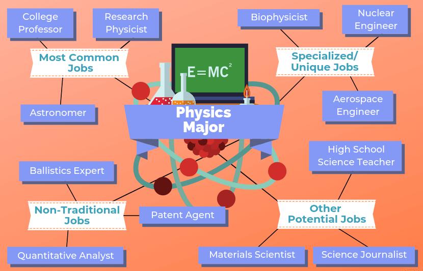 6fcc239895ca474b6663b41664e326bf - How To Get A Job With A Physics Degree