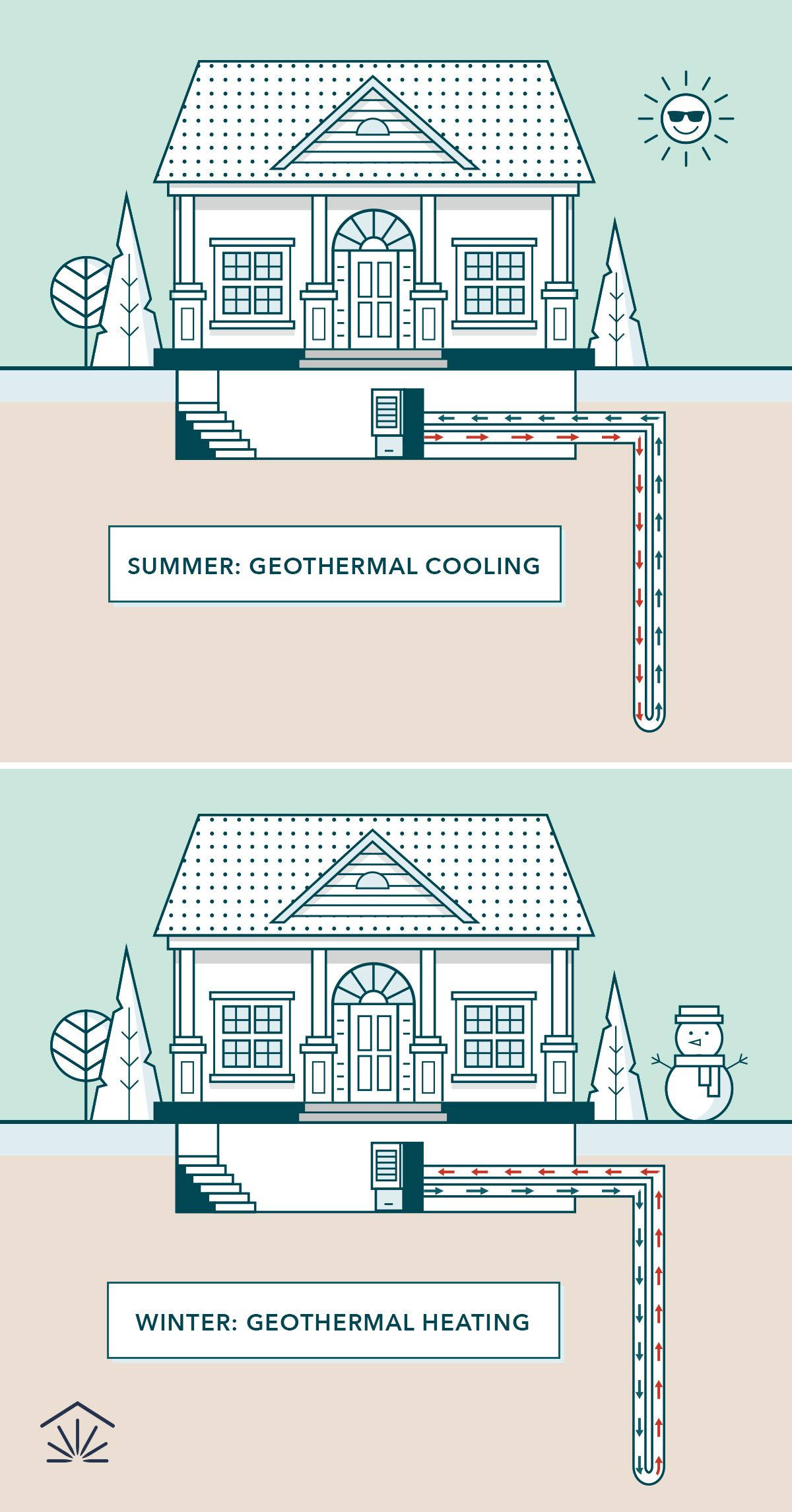 If You Want To Save Thousands On Heating And Cooling Your Home
